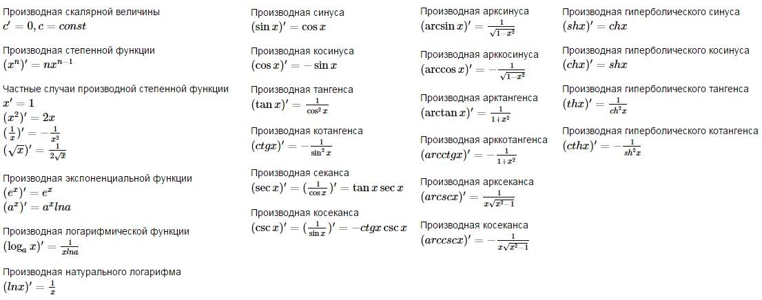 таблица производных